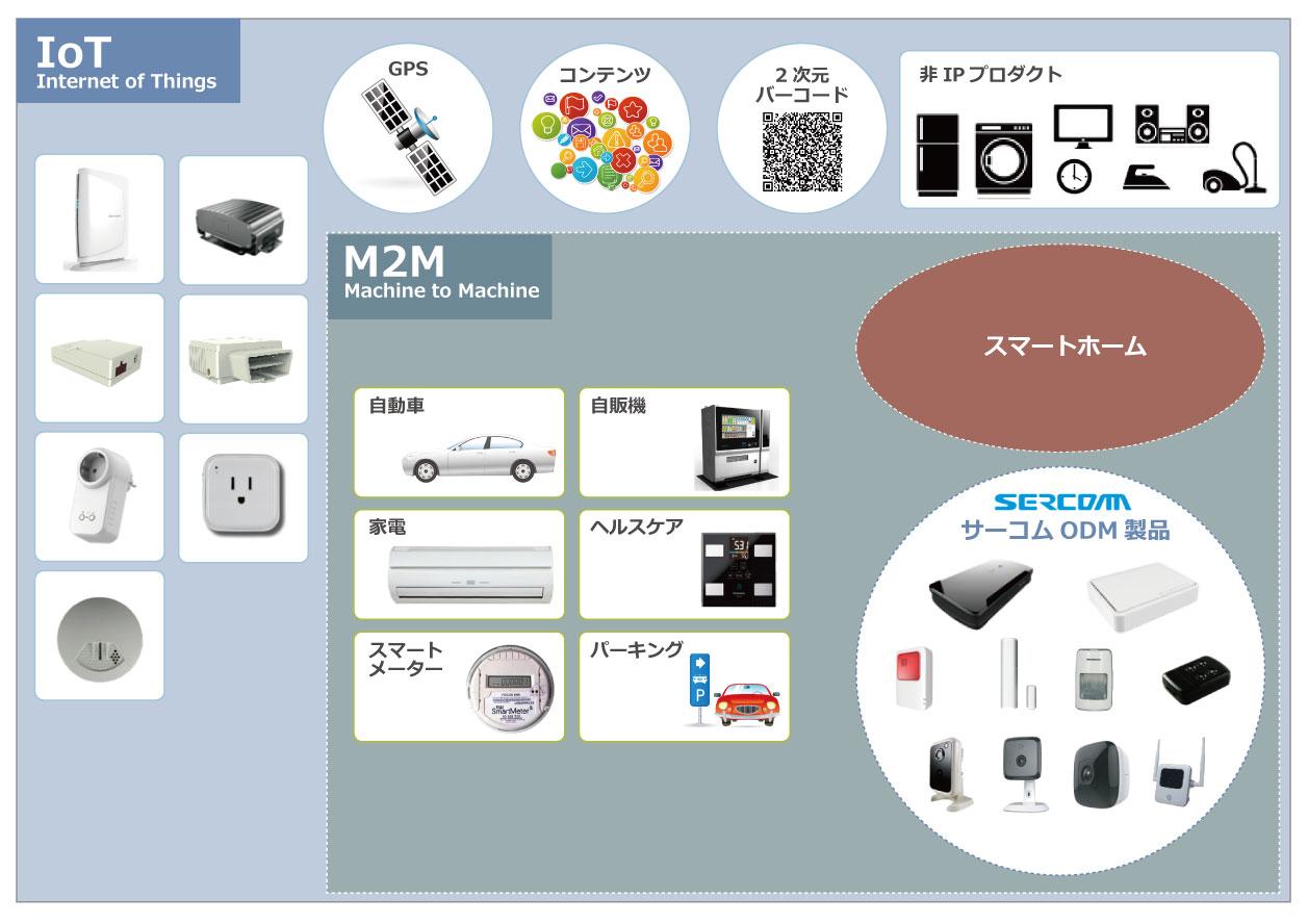 IoT/M2M分野を主要戦略